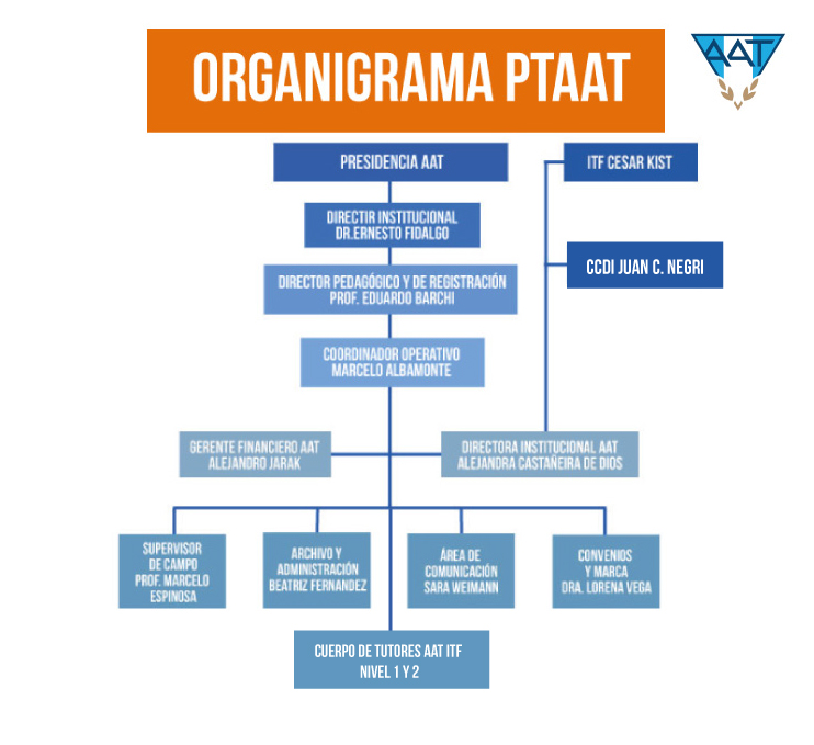 organigrama-ptaat-(2)